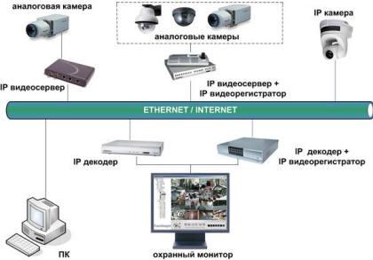 Схема работы IP