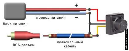 Схема подключения через Коаксиальный кабель