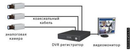 Схема подключения через BNC разъемы